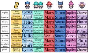 Different Languages Meme - meme galactic