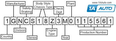 1976 corvette vin decoder you can learn a lot about your vehicle from its vehicle