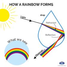 how a rainbow forms