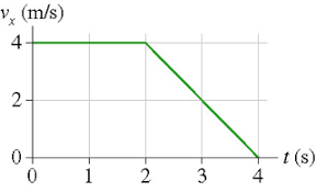homework and exercises position from a velocity time graph