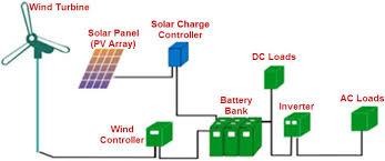 solarpanelinstallationsre