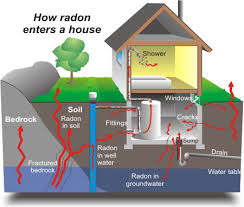 Radon Mitigation Cost Estimates by Aireshare Ventilation Fans Room To Room Fan Crawl Space
