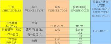 iridium auto spark plug aix ltr5 13 exporters u0026 suppliers in china