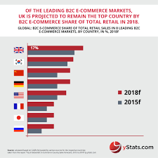 U S B2c E Commerce Volume 2015 Statistic Com Infographic Top 8 Global B2c E Commerce Country Sales Forecasts