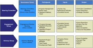 software development processes and methodologies rapidsoft
