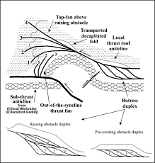 Buttress Wall Design Example Interaction Of The Zagros Fold U2013thrust Belt And The Arabian Type