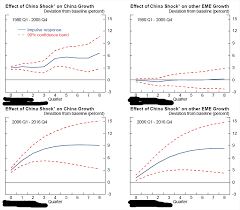 the fed china u0027s footprints on the global economy remarks