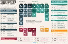 periodic table basics pdf seo basics seo how to