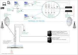 network topology suggestion for small wisp ubiquiti networks