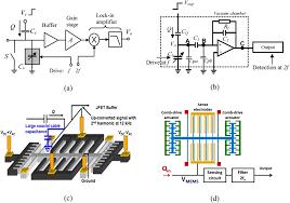 sensing of single electrons using micro and nano technologies a