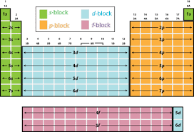 Ni On The Periodic Table Blocks Of The Periodic Table Read Chemistry Ck 12 Foundation