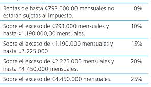 tabla de salarios en costa rica 2016 costa rica 22 puntos claves que debe saber sobre la nueva propuesta