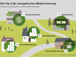 energy saving house house renovation u2013 top 5 energy saving measures u2013 germany u2013 land