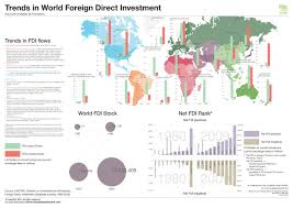 world fdi flows wall chart infographic infographics others
