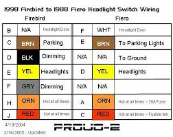 firebird camaro headlight switch revisited pennock u0027s fiero forum