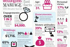 Average Wedding Ring Cost by Wedding Trends In Canada 2014 Weddingbells
