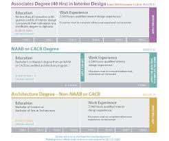 Associates Degree In Interior Design Ncidq Exams L Eligibility Requirements
