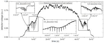 broadband fitting approach for the application of supercontinuum