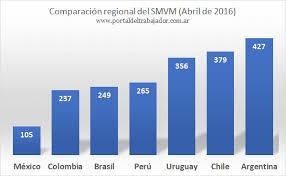 cuanto es salario minimo en mexico2016 cuánto es el salario mínimo vital y móvil 2018 portal del trabajador