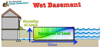 wet basement leak detective