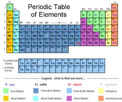 Periodic Table Changes Science Atomic Weights Update Changes Periodic Table