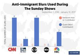 study mainstream media use anti immigrant slur in discussions of