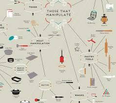 les ustensiles de cuisine cartographie des ustensiles de cuisine paperblog