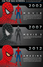 toyhaven evolution of spider man costume from 1962 to 2014