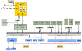 understanding how an mcu u0027s internal bus structure drives