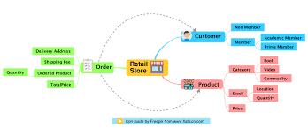cara membuat mind map manual astah tutorials for astah uml modeling unified modeling