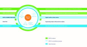 digitally inspired media digital asset ecosystem software dnv gl