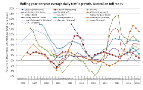 Google Maps Traffic Time Of Day Traffic Volumes On Australian Toll Roads Charting Transport