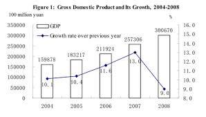 china statistics bureau text of china s 2008 statistical communiqué of economic