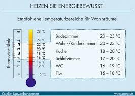 temperatur schlafzimmer schimmelpilz sanieren de taupunkttabelle luftfeuchte behaglichkeit