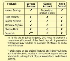 explains different types of savings accounts guide to money
