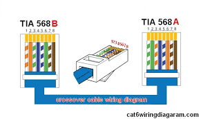 crossover cable wiring diagram color code cat5 cat6 wiring