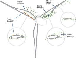 file wind turbine vortex generator jpg wikimedia commons