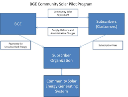 bge community solar pilot program baltimore gas and electric company