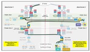 Cisco Route Map by Business Continuity And Workload Mobility For Private Cloud Cvd