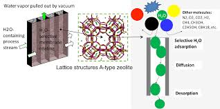 molecule works inc technology
