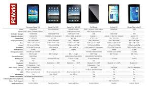 android tablet comparison how does the samsung galaxy tab compare to rival tablets pcworld