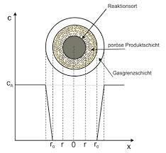 kugeloberfläche shrinking modell chemgapedia
