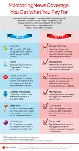 lexis nexis news search monitoring news coverage you get what you pay for infographic