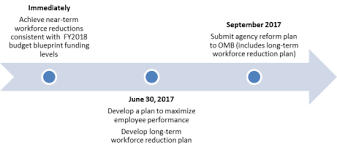 workforce reduction omb lifts hiring freeze and issues plan to reduce and reform the
