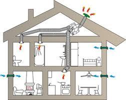 vmc chambre différents systèmes de ventilation de votre logement