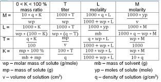 common pitfalls in conversion of units in chemical engineering