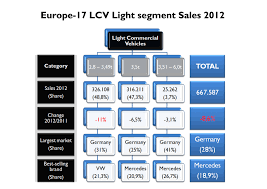 mercedes market lcv market europe 2012 the light segment fiat s