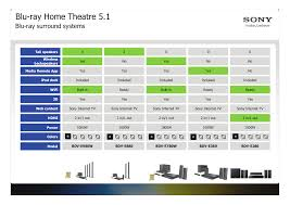 sony home theater 5 2 download free pdf for sony bdv e280 home theater manual