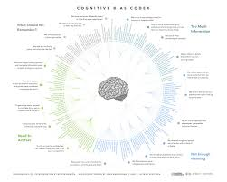 Cognitive Map You Can U0027t Always Trust Your Own Thoughts And This Terrifying
