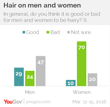 female pubic hair around the world young men expected to trim their pubic hair yougov